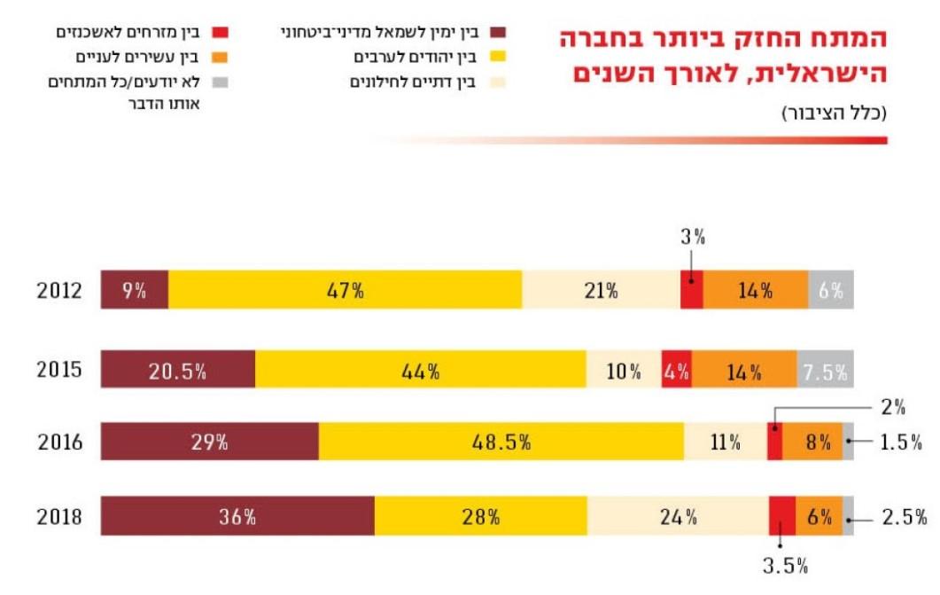 מדד דמוקרטיה1